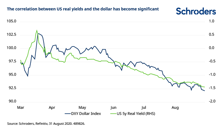 US-real-yields-dollar-correlation.png