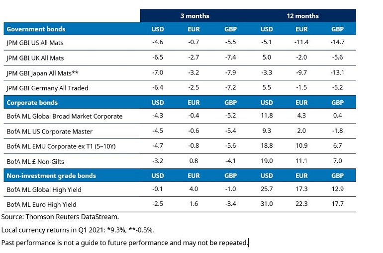 bond-returns-q1-table.jpg