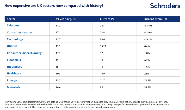 Table illustrating that telecoms looks like the most expensive UK stockmarket sector on a PE basis compared with history