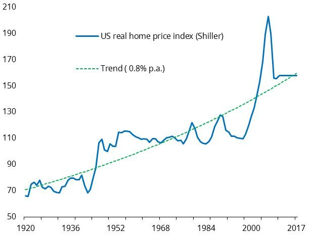US_house_prices_versus_trend