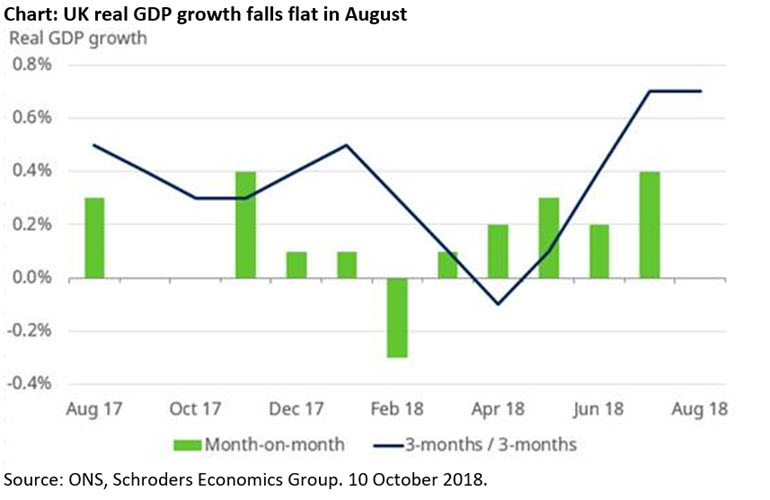 Chart of UK GDP growth