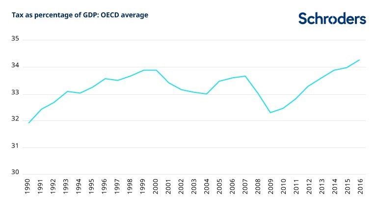 Tax as a percentage of gdp: OECD average