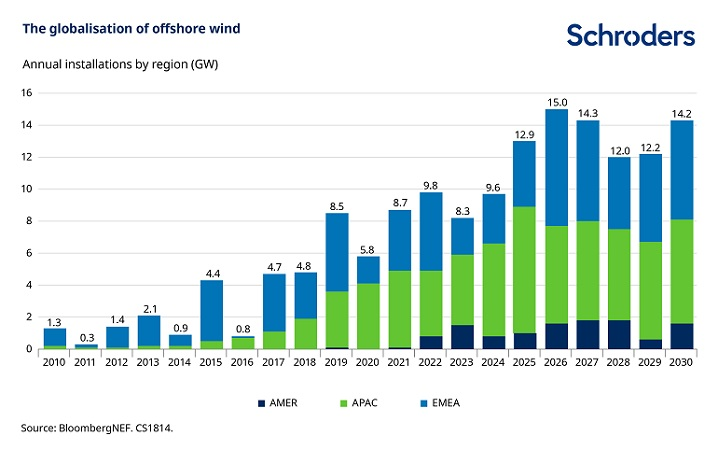 Chart showing the globalisation of offshore wind