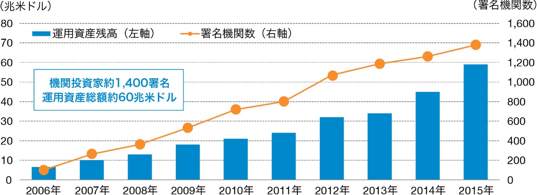 国連「責任投資原則(PRI)」署名機関数と運用資産残高