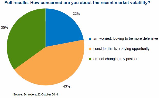 Poll result: How concerned are you about the recent market volatility?