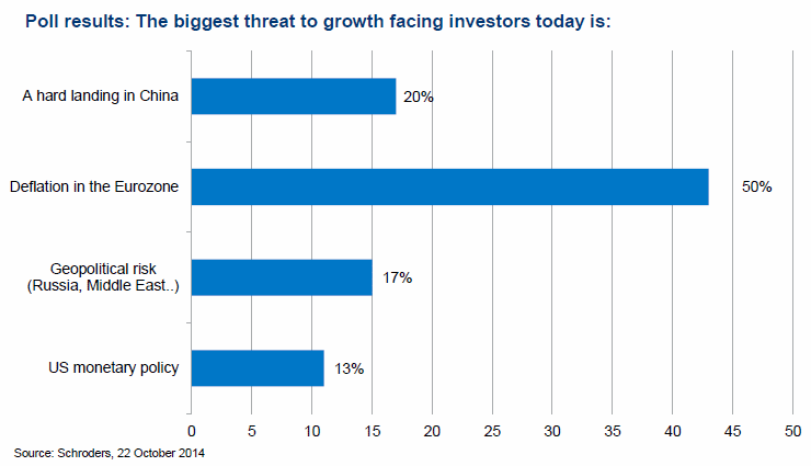 Poll result: The biggest threat to growth facing investors today is: