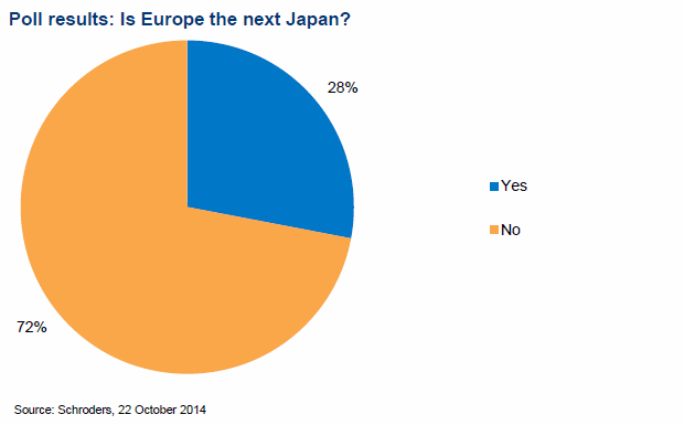 Poll result: Is Europe the next Japan?