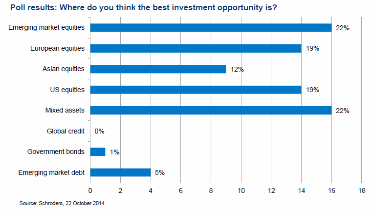 Poll result: Where do you think the best investment opportunity is?