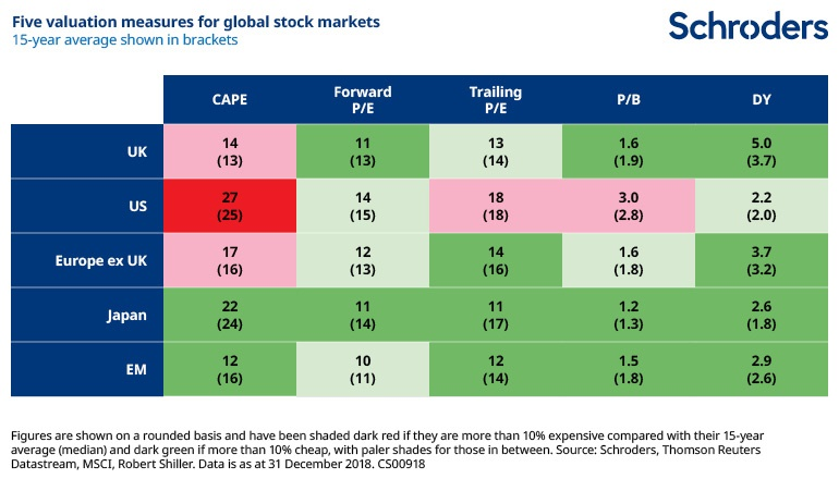 Five valuation measures for global stock markets
