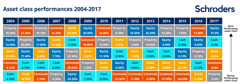 Table: 14 years of asset returns