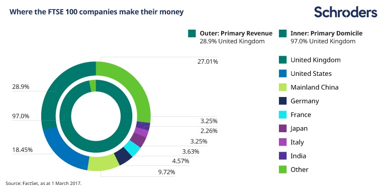 Image showing how the majority of FTSE 100 companies' revenues are generated outside the UK