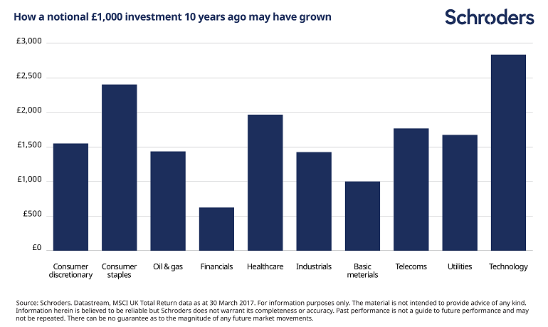 [Image: uk-sectors-that-perform-the-best_1000-po...-10yrs.png]