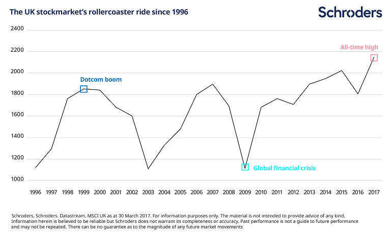 Chart illustrating the rollercoaster ride the UK stockmarket has endured over the last 20 years