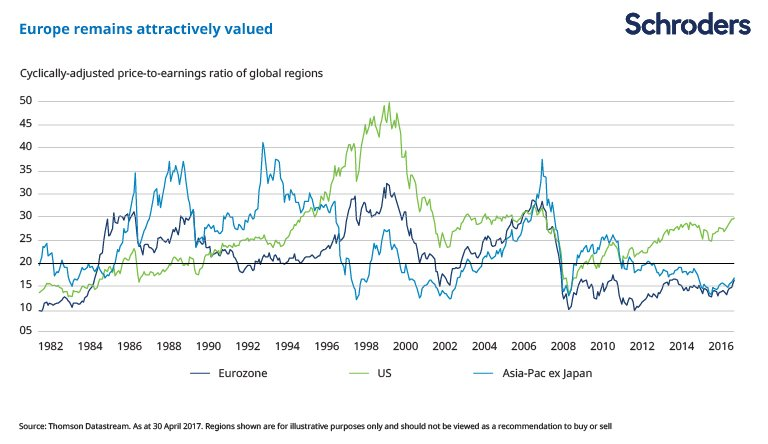 Chart showing valuations of global stock markets