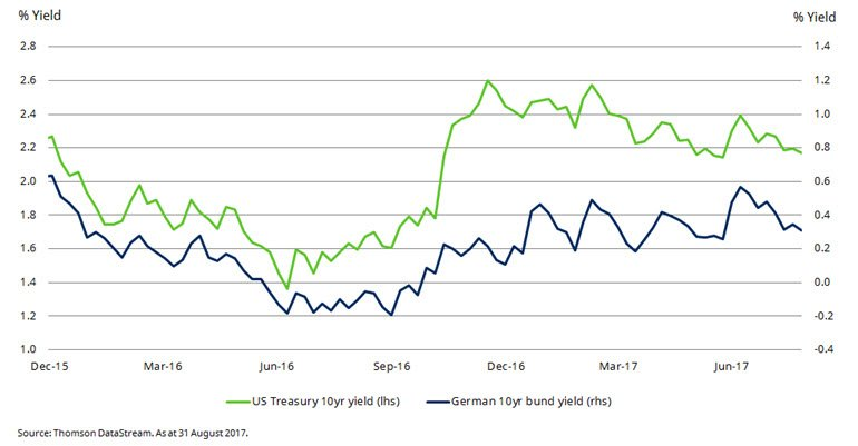 Chart of US and German bond yields
