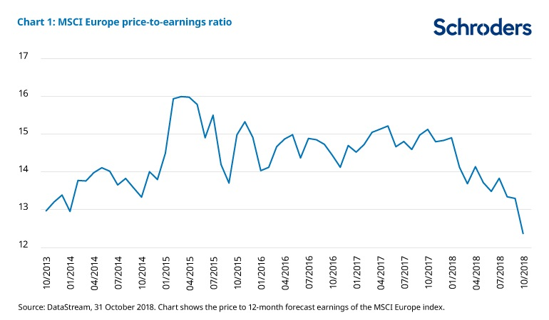 Chart showing Europe is cheap relative to history