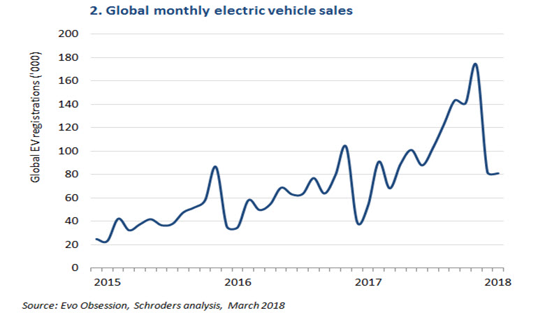 Chart showing global electric vehicle sales