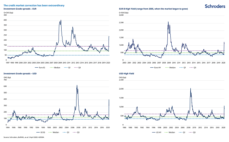 Corporate-bond-spreads-after-Covid-19-sell-off.png