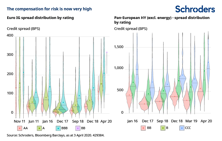 Euro-credit-spread-distribution-by-rating.png