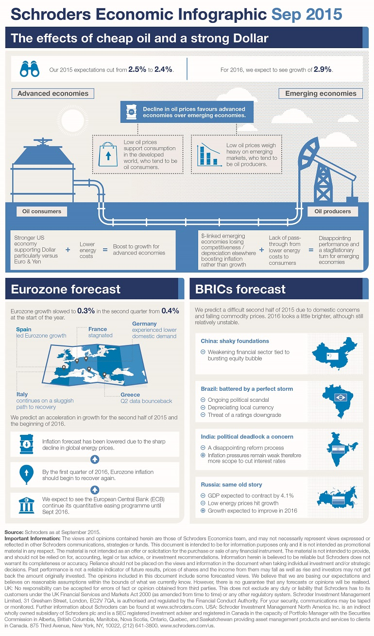 Schroders - Economic infographic September 2015 - Schroders global