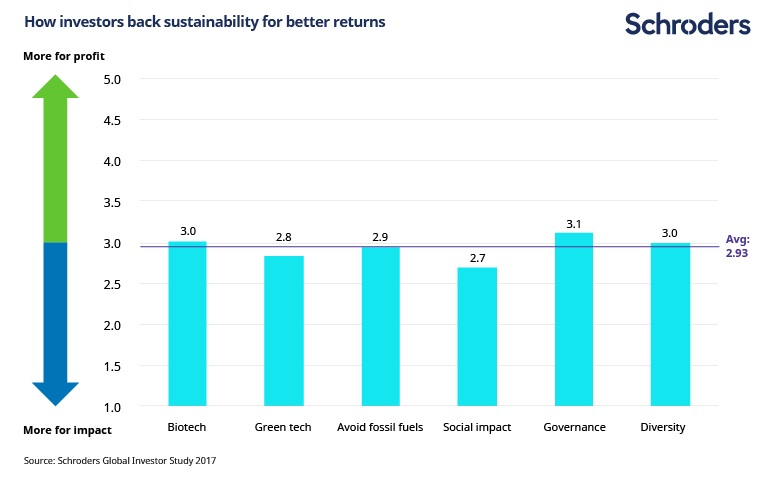 How investors back sustainability for better returns