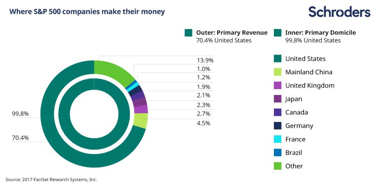 Image showing how the majority of S and P 500 companies' revenues are generated in the US