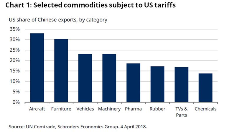 Chart of goods subject to US tariffs