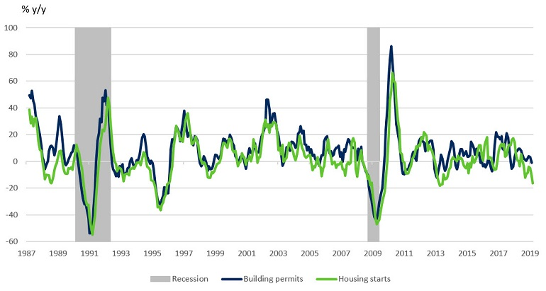 housing-starts-and-building-permits-chart-5-v2.jpg