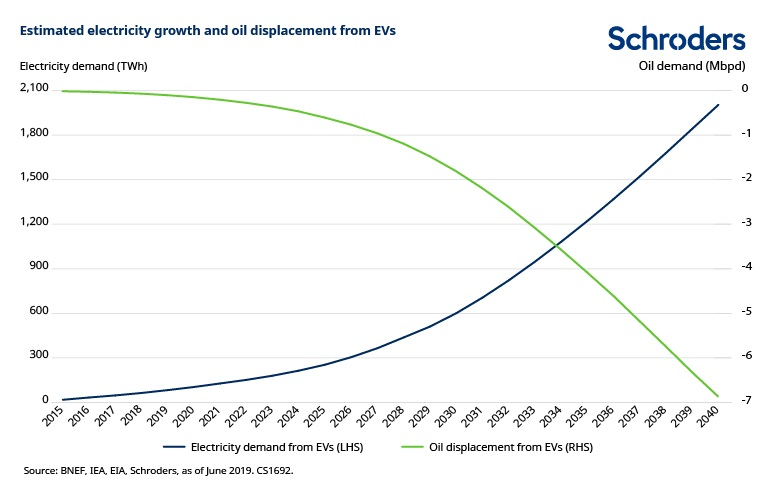 electricity-growth-and-oil-displacement-from-EVs.jpg