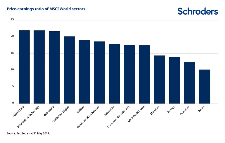 MSCI-sector-valuations-CS1572.jpg