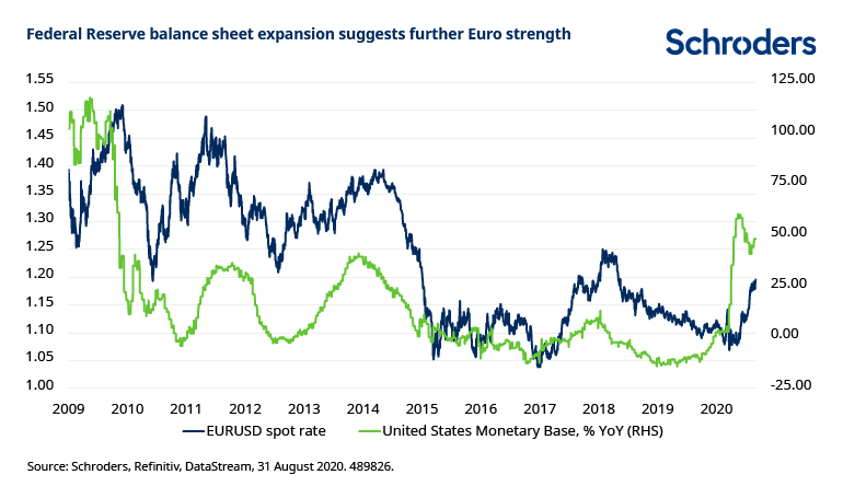 Fed-balance-sheet-stronger-euro.png