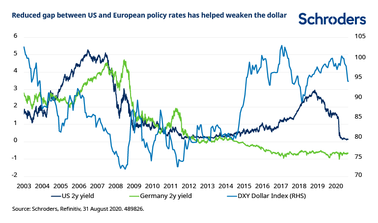 Gap-in-policy-rates-helped-weaken-dollar.png