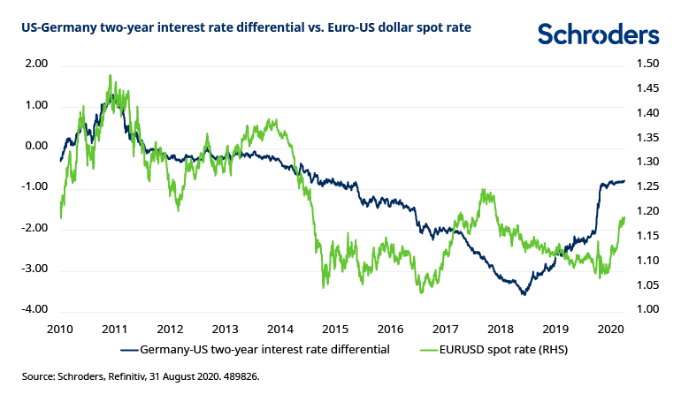 Two-year-yields-versus-euro-US-dollar.png