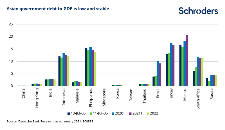 Asia-government-debt-to-GDP-low-stable.png
