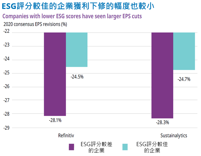 TW-20200724-ESG-perform-well-has-better-performance-4.png